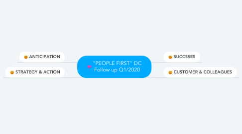 """Mind Map: """"PEOPLE FIRST"""" DC Follow up 01/2020"""