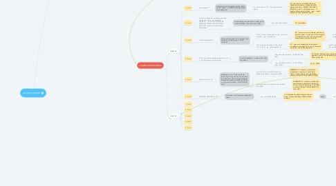 Mind Map: nano4people