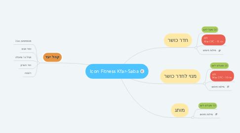 Mind Map: Icon Fitness Kfar-Saba