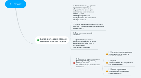Mind Map: 1. Юрист