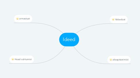 Mind Map: Ideed