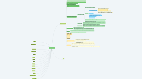 Mind Map: AWS Security Services