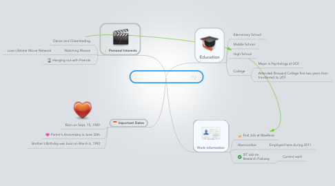 Mind Map: Biography of Sierra Butler