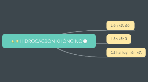 Mind Map: HIDROCACBON KHÔNG NO