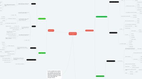 Mind Map: La méditerranée médiévale, espaces d'échanges et de conflits