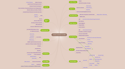 Mind Map: Climate Leadership Council