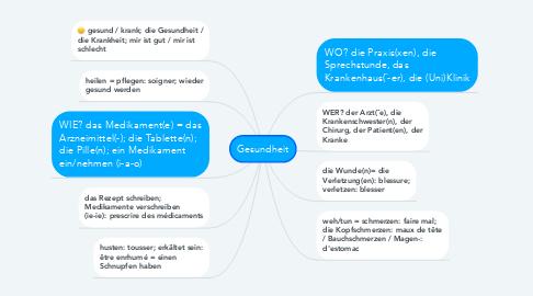 Mind Map: Gesundheit
