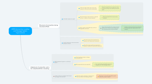 Mind Map: AS90 Ammunition Loading and Stowage System Improvement
