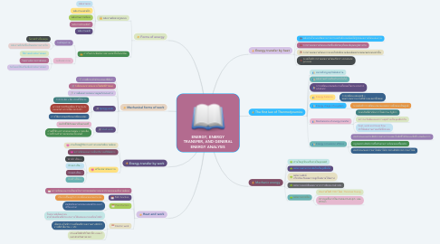Mind Map: ENERGY, ENERGY TRANSFER, AND GENERAL ENERGY ANALYSIS