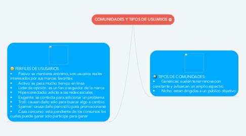 Mind Map: COMUNIDADES Y TIPOS DE USUARIOS
