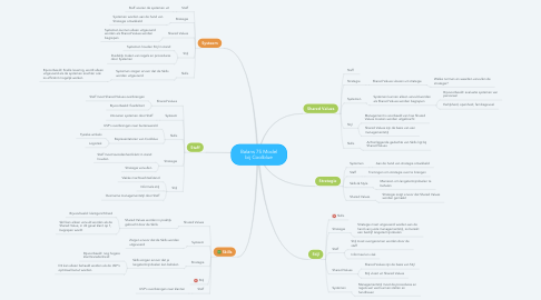 Mind Map: Balans 7S Model bij Coolblue