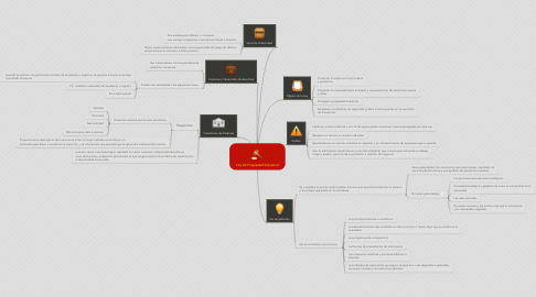 Mind Map: Ley de Propiedad Industrial