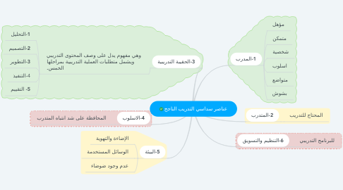 Mind Map: عناصر سداسي التدريب الناجح