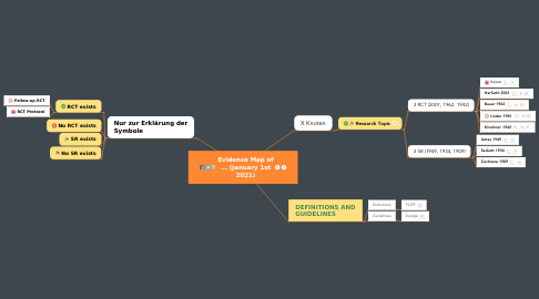 Mind Map: Evidence Map of ...