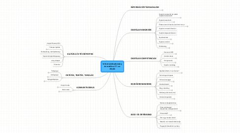 Mind Map: Információtudomány és média a 21. sz. elején