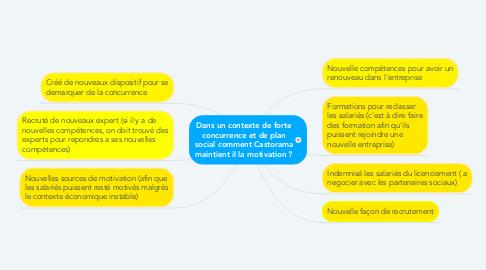 Mind Map: Dans un contexte de forte concurrence et de plan social comment Castorama maintient il la motivation ?