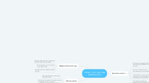 Mind Map: Сервис: Доставка еды (DeliveryClub)