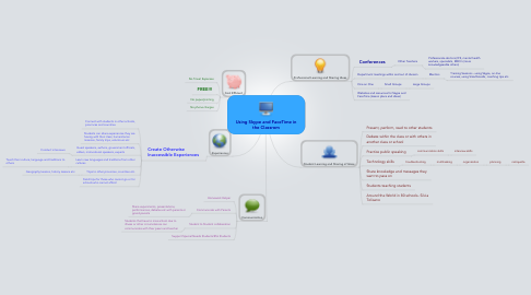Mind Map: Using Skype and FaceTime in the Classrom