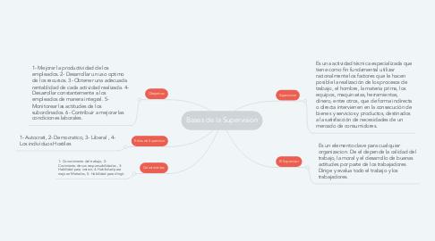 Mind Map: Bases de la Supervision