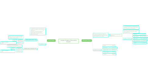 Mind Map: Interés Simple y Descuento Simple.