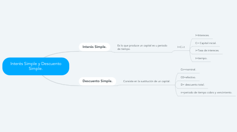 Mind Map: Interés Simple y Descuento Simple.