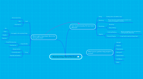 Mind Map: Brainstorming 'Out of the Dust'