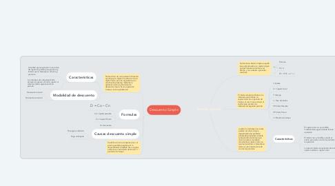 Mind Map: Interés Simple