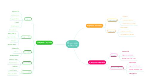 Mind Map: Hypermédia Adaptatifs