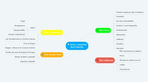 Mind Map: Junior consultant chez Deloitte.