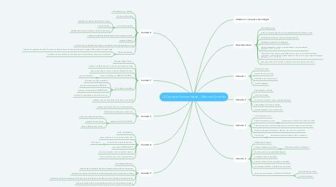 Mind Map: 12 Camadas Personalidade - Olavo de Carvalho