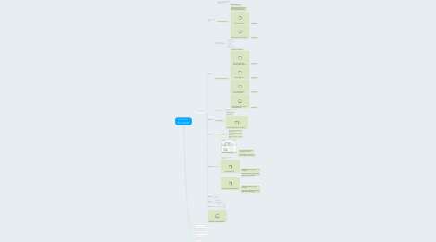 Mind Map: Wholesaling Blueprint  - Steps to Wholesaling Real Estate + Simple Systems
