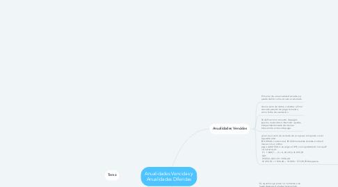 Mind Map: Anualidades Vencidas y Anualidades Diferidas