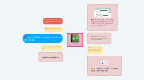 Mind Map: HOJA DE CALCULO