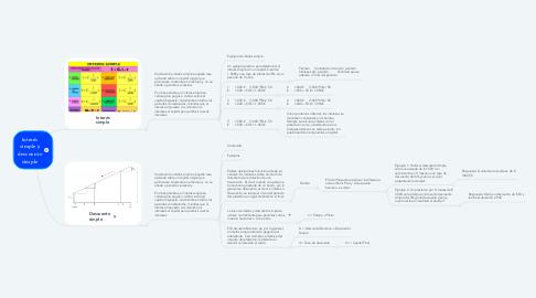Mind Map: Interés simple y descuento simple