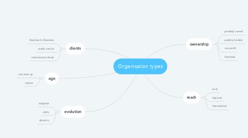 Mind Map: Organisation types