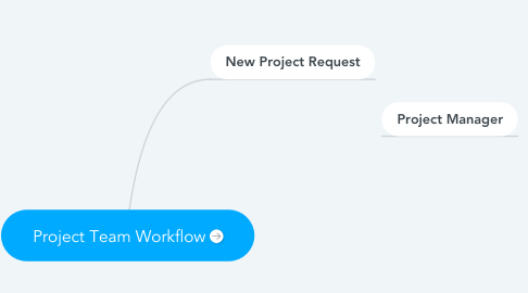 Mind Map: Project Team Workflow