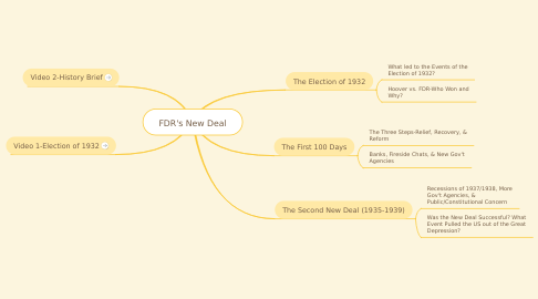 Mind Map: FDR's New Deal