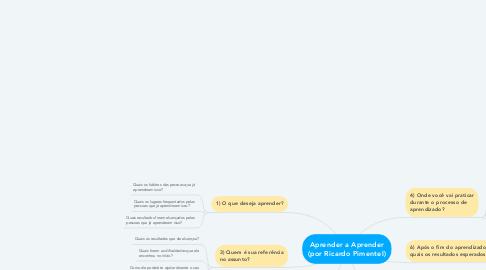Mind Map: Aprender a Aprender (por Ricardo Pimentel)