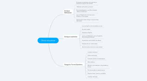 Mind Map: Obras educativas
