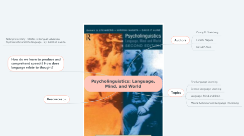 Mind Map: Psycholinguistics: Language, Mind, and World