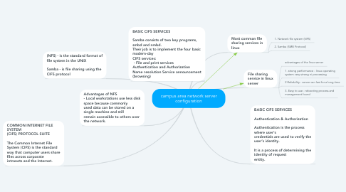 Mind Map: campus area network server configuration