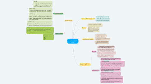 Mind Map: 2.3 - FILE SHARING SERVICES IN LINUX SERVER