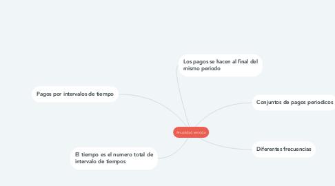 Mind Map: Anualidad vencida