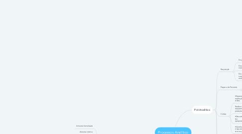 Mind Map: Processos Analítico
