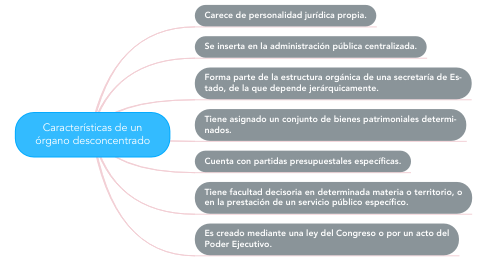 Mind Map: Características de un órgano desconcentrado