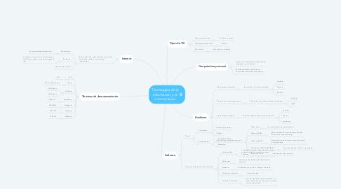 Mind Map: Tecnologías de la información y la comunicación