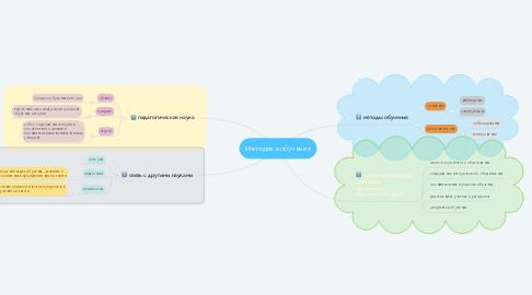 Mind Map: Методика обучения