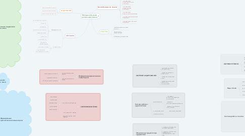 Mind Map: Методика обучения иностранным языкам