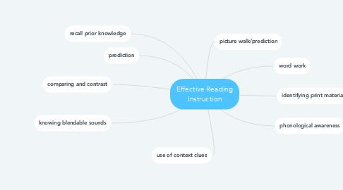Mind Map: Effective Reading Instruction