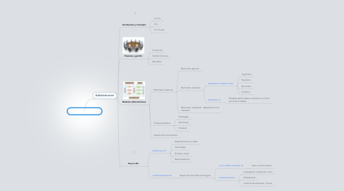 Mind Map: Ideograma Módulo 1